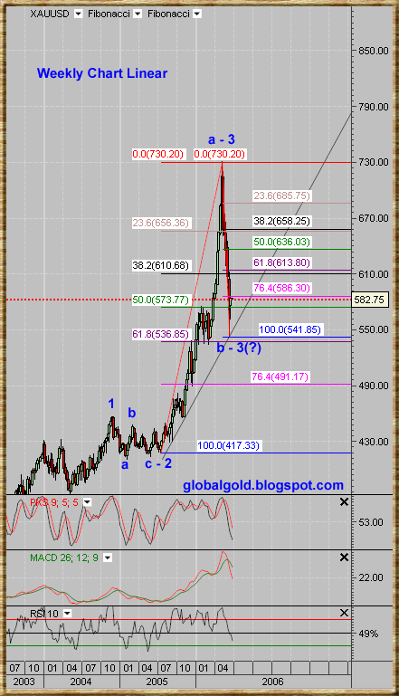 (XAUUSD)Spot Gold weekly chart