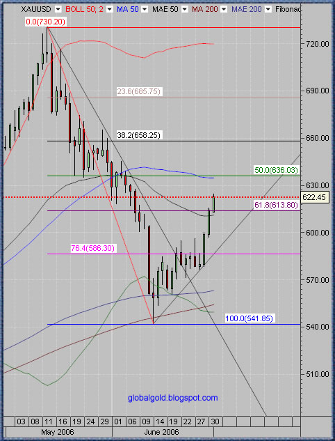 gold spot daily chart