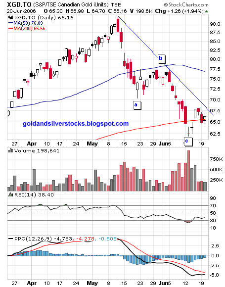 XGD ETF daily chart