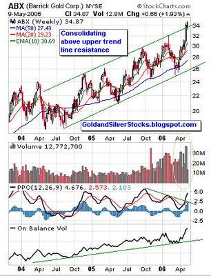 Barrick Gold Corp. (TSX: ABX) (NYSE: ABX) (LSE: BGD) (PARIS: ABX) (Swiss: ABX) chart