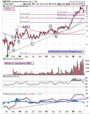 Yamana Gold Inc. TSE:YRI weekly chart
