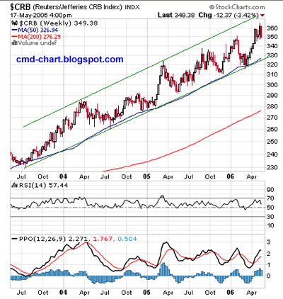 CRB commodity index chart