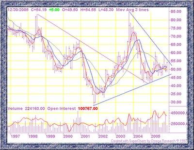 Cotton futures chart