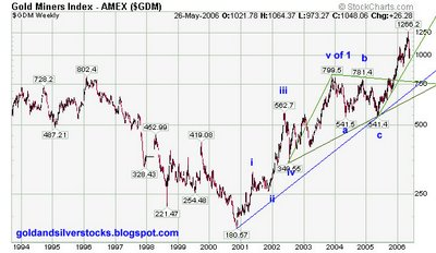 Market Vectors-Gold Miners etf GDX GDM