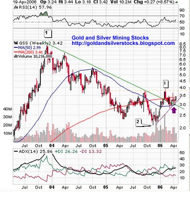Golden Star Resources Ltd.  (TSE:GSC) ,   (AMEX:GSS) weekly chart