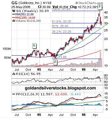 GG, Gold Corp Inc. weekly chart