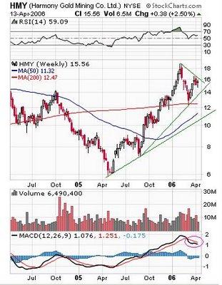 Harmony Gold Mining Co. (NYSE:HMY)  chart