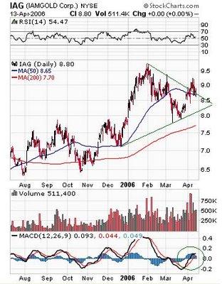 IAMGOLD Corporation (NYSE:IAG) , (TSX:IMG) & (ASX:IGD) daily chart