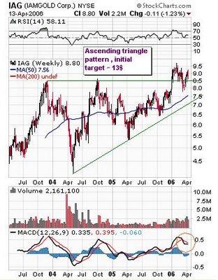 IAMGOLD Corporation (NYSE:IAG) , (TSX:IMG) & (ASX:IGD) weekly chart