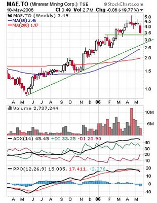 Miramar Mining Corporation (TSX: MAE) weekly chart