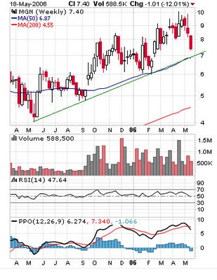 Mines Management, Inc.(AMEX: MGN) weekly chart