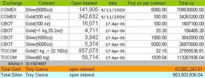 gold and silver open interest chart