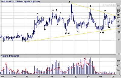 Oats Futures Long term logarithmic Chart