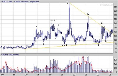 Oats Futures Long term linear Chart