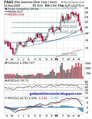 Pan American Silver Corp. NASDAQ : PAAS weekly chart