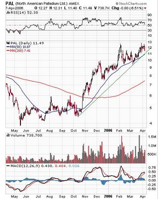 North American Palladium (AMEX: PAL)