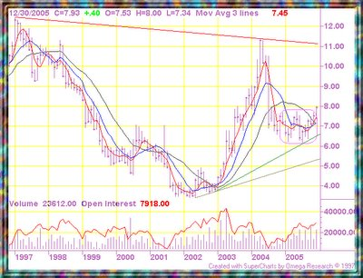 Rough Rice Futures chart