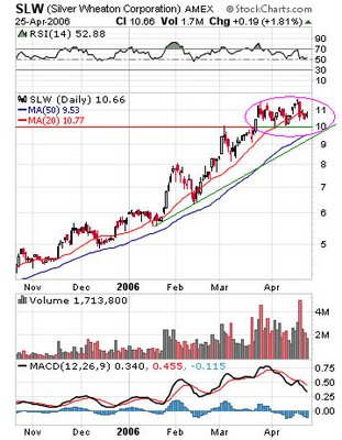 SILVER WHEATON CORP (AMEX: SLW) candle chart