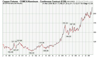 copper aluminum ratio chart