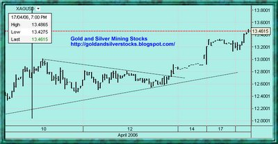 spot Silver intrady price chart