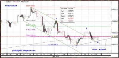 XAG spot Silver chart