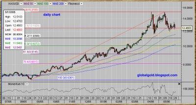 XAGUSD, Spot Silver daily chart