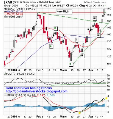 PHLX Gold & Silver Sector (XAU) chart