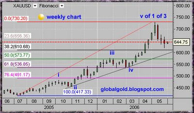 XAUUSD, Spot Gold weekly chart