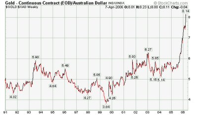 Gold / Australian $