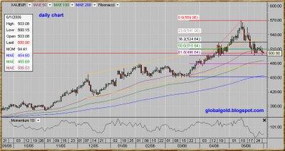 XAUEUR, Spot Gold Euro