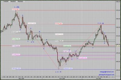 Spot Gold Euro intraday chart