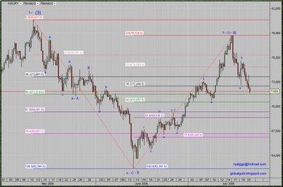 Spot Gold Yen intraday chart