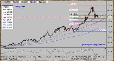 Spot Gold USD