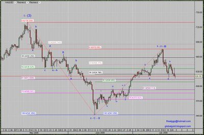 Spot Gold USD intraday chart