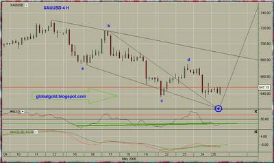 XAU , SPOT Gold Chart