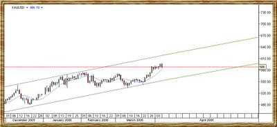 Gold spot channel chart