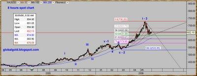 XAU spot gold chart