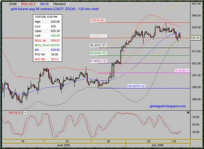 Gold futures CBOT August contract (ZGQ6) Intraday chart