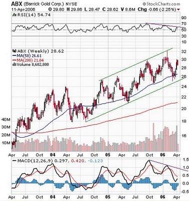 Barrick Gold Corp.  (TSX: ABX)  chart