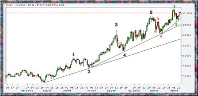 silver spot chart & elliot wave count