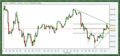 gold spot intraday chart