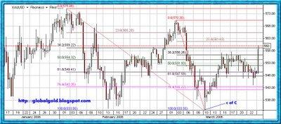 Gold spot candles chart