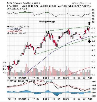 Yamana Gold Inc. (AUY), (TSE:YRI) chart