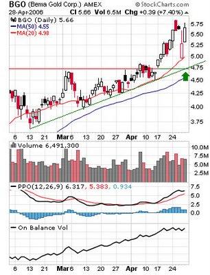 Bema Gold Corporation BGO chart