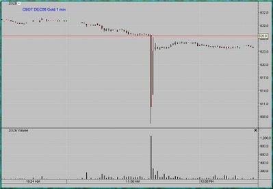 CBOT GOLD chart