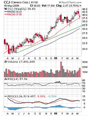 CCJ Cameco Corporation weekly chart