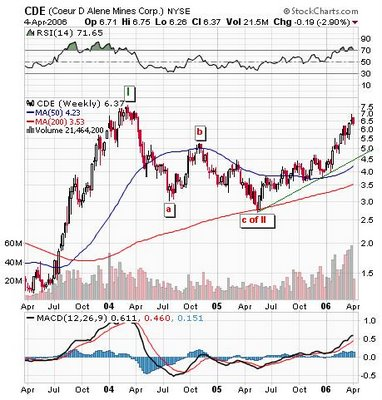 Coeur d' Alene Mines Corporation (NYSE:CDE / TSX:CDM) chart