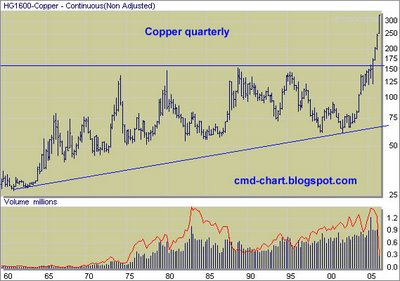 Copper Futures , Comex : HG long term price chart