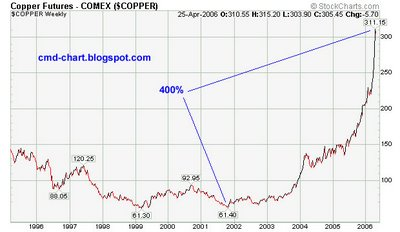 Copper Futures , Comex : HG