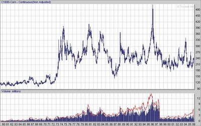 Corn Futures long term chart
